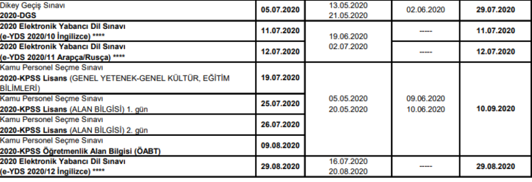 YKS, DGS, ALES, KPSS sınav başvuru tarihleri belli oldu 2020 ÖSYM sınav takvimi yayımlandı