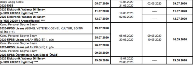 KPSS, ALES, YKS, DGS sınav tarihleri belli oldu ÖSYM 2020 sınav takvimi
