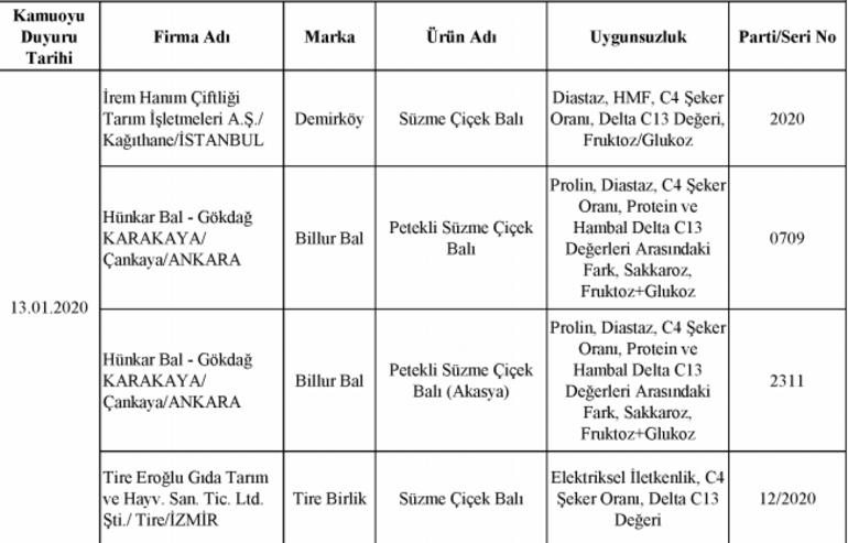 Tarım ve Orman Bakanlığı 386 üründe taklit ve tağşiş tespit etti İşte Hileli ürünler listesi