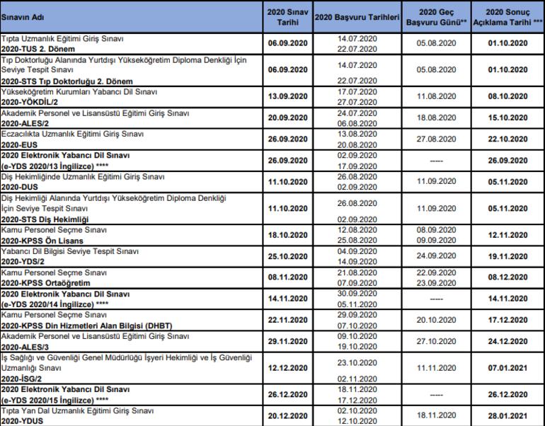 ALES, KPSS, YKS, DGS başvuru tarihleri ÖSYM tarafından açıklandı 2020 ÖSYM sınav takvimi