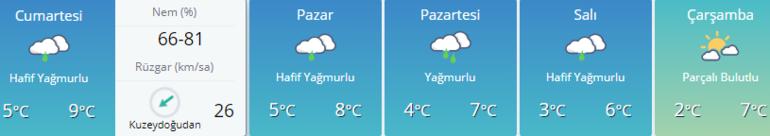 Ankara hava durumu - İstanbul hava durumu - İzmir hava durumu | MGM uyardı
