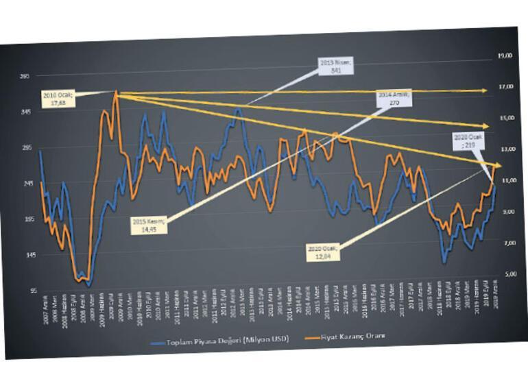 Borsanın piyasa değeri katlandı