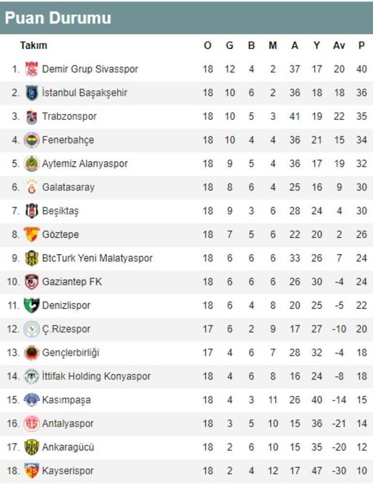 Süper Ligde 18. hafta puan durumu ve maç sonuçları Süper Ligde 19. hafta fikstürü