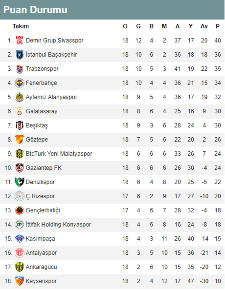 Lider ikinci yarıya galibiyet ile başladı Süper Lig  puan durumu ve alınan toplu sonuçlar