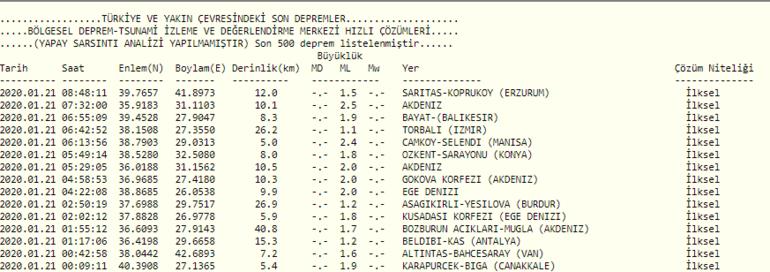 Manisada bir son dakika depremi daha 5.4 şiddetinde - 22 Ocak AFAD açıkladı: İstanbul ve İzmir de hissetti... Kandilli Rasathanesi son depremler haritası