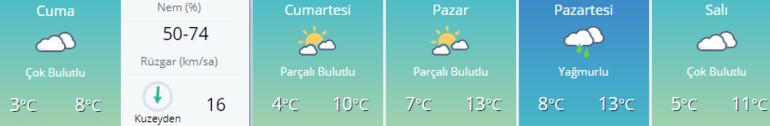 İstanbulda yarın hava nasıl olacak, kar yağışı var mı 24 Ocak Metorolojiden İstanbul hava durumu ve uyarısı