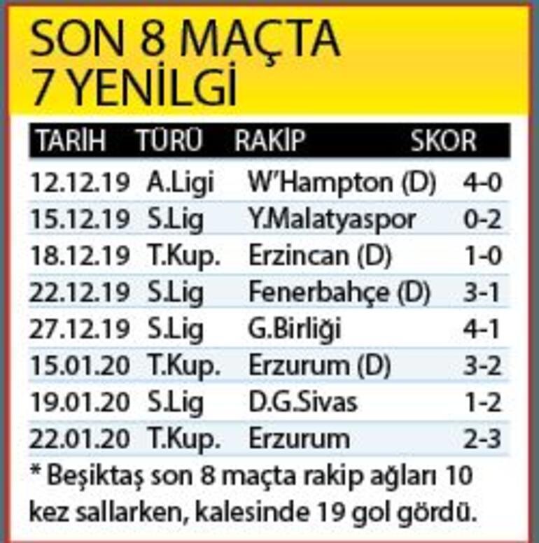 Böyle mi olacaktı Beşiktaşın kötü fatura...