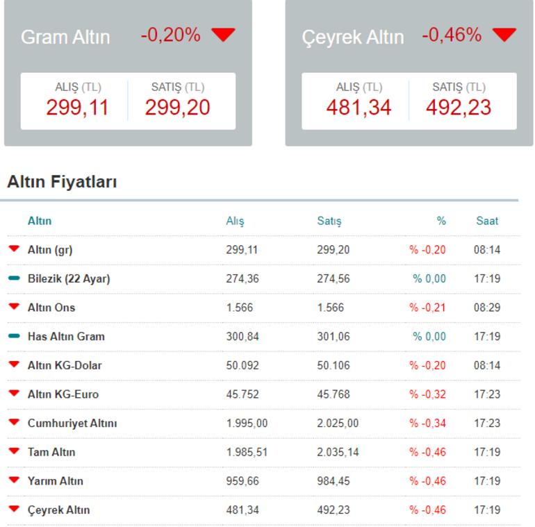 Altın fiyatları ne kadar, kaç lira 29 Ocak Kapalıçarşıda güncel çeyrek, yarım ve gram altın fiyatları...