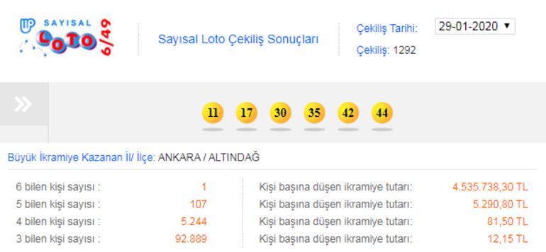 Sayısal Loto sonuçları açıklandı... Ankara Altındağa 4 buçuk milyon gitti