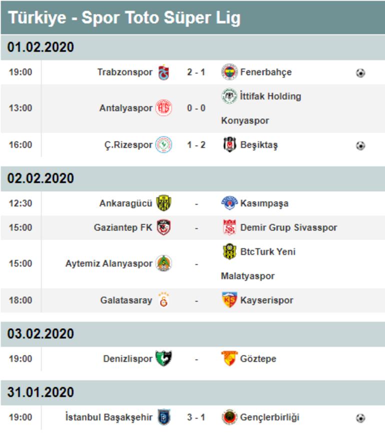 Süper Lig puan durumu   Süper Lig 20. hafta puan durumu ve alınan sonuçlar
