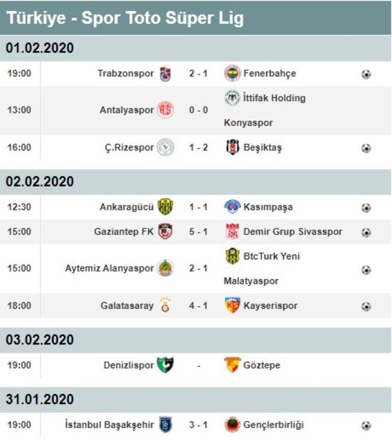 Süper Lig puan durumu ve maç sonuçları Süper Lig 20. hafta skorları ve 21. hafta fisktürü