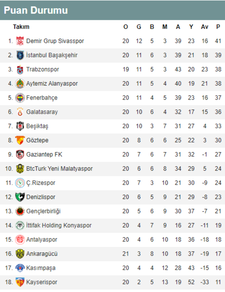 Süper Lig puan durumu ve günün maçları Süper Ligde alınan sonuçlar