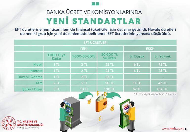 Bakan Albayraktan flaş açıklama Bankaların aldıkları ücret ve komisyonlar düşürüldü