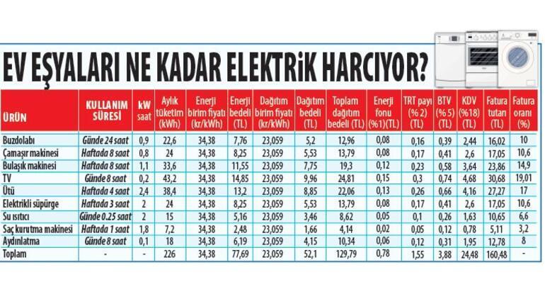 Elektrik faturası çarpmasın