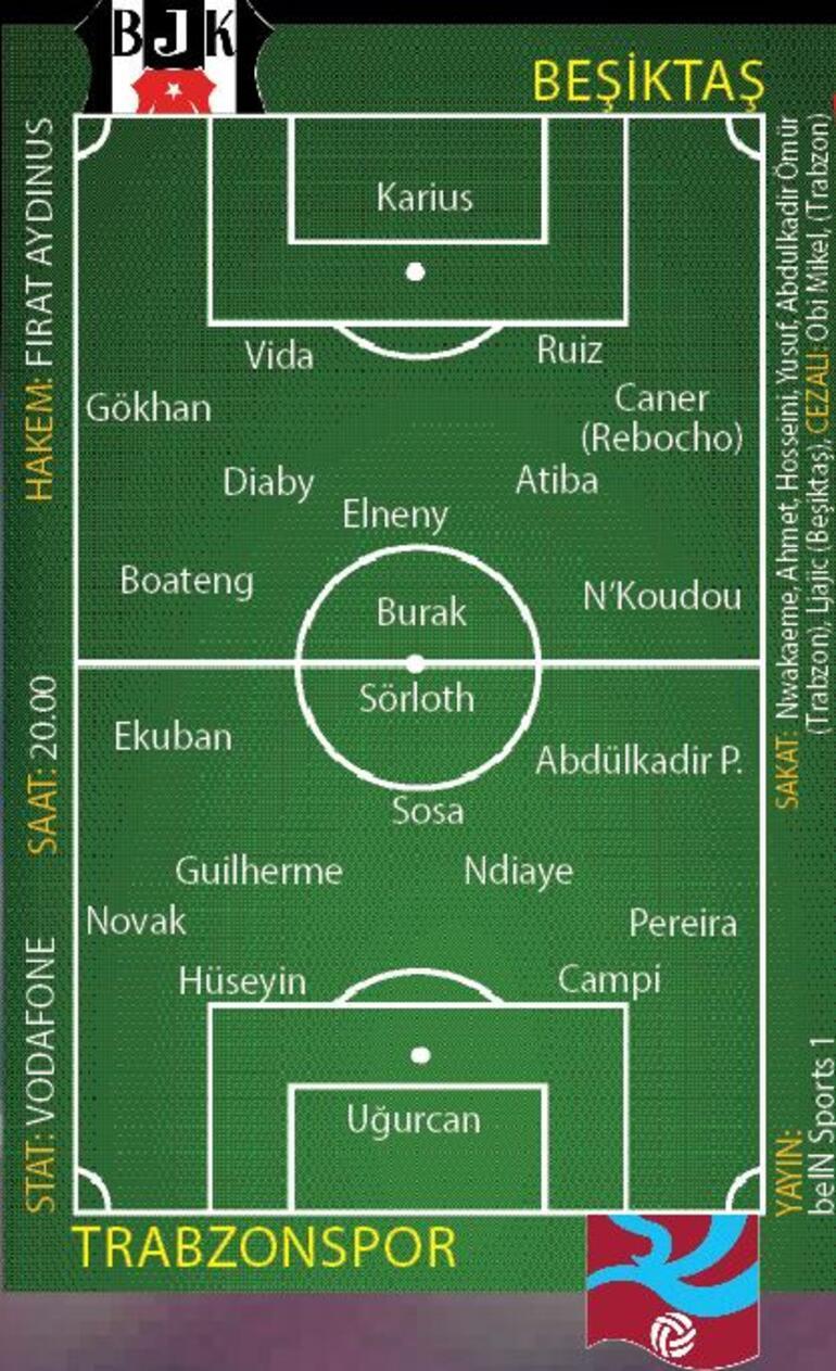 Beşiktaş, Trabzonspor'u ediyor