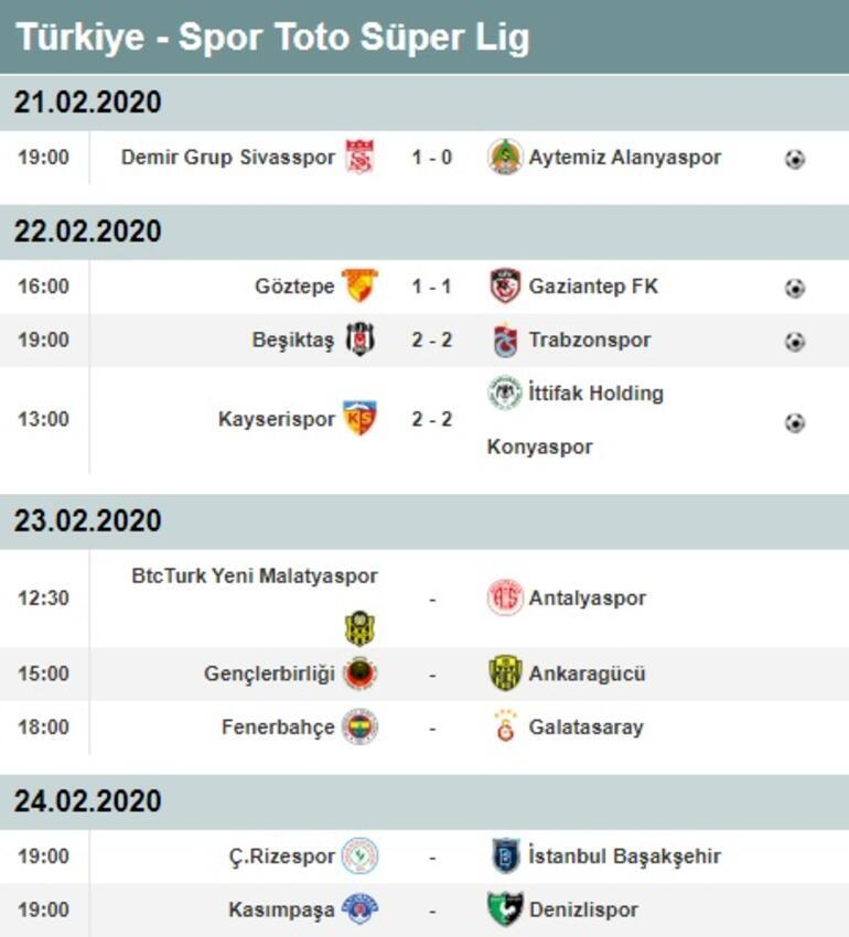 Süper Ligde 23. hafta puan durumu ve maç sonuçları Süper Lig maç fikstürü