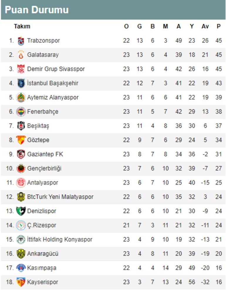 Galatasaray 20 yıl aradan sonra Kadıköyde kazandı İşte Süper Ligde oluşan son puan durumu ve toplu sonuçlar