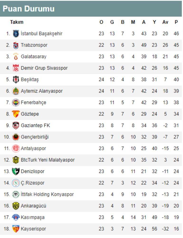 Süper Lig puan durumu ve günün maçları Süper Ligde bugün hangi maçlar var