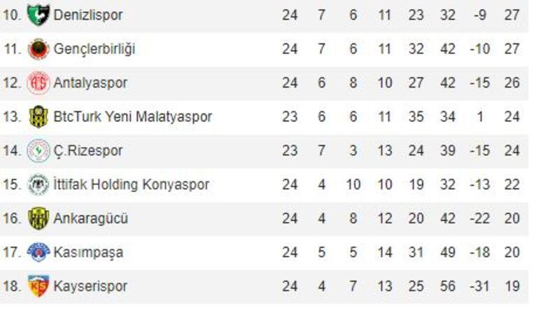Kayserispor-Göztepe: 1-0