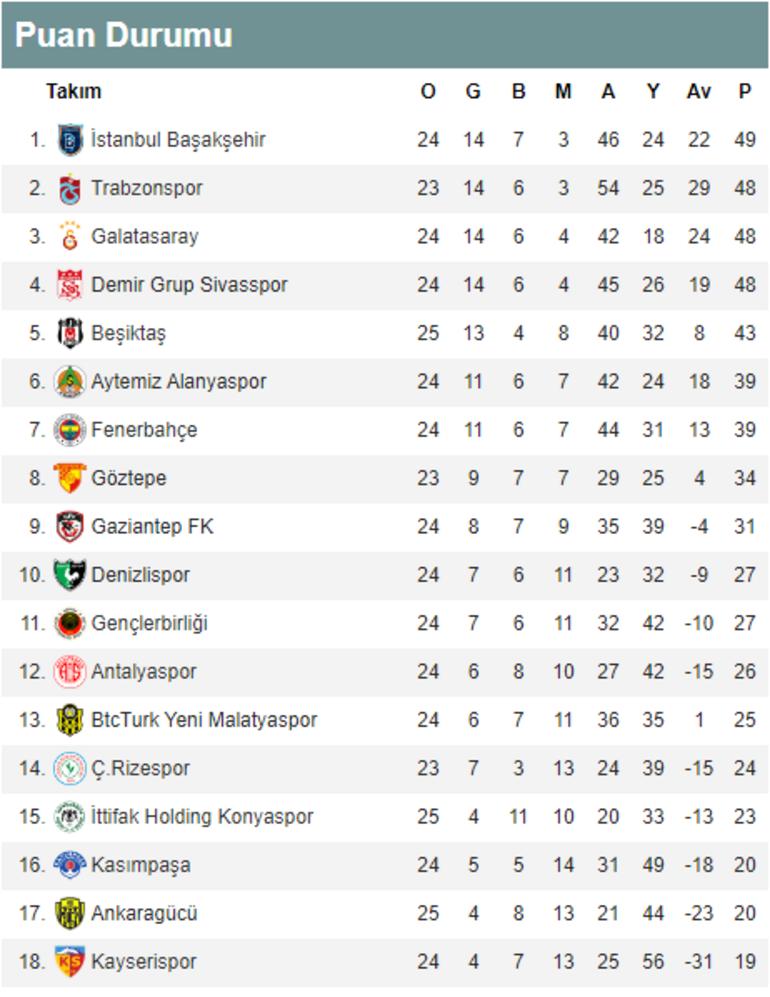 Süper Lig puan durumu | Süper Ligde bugün hangi maçlar oynanacak