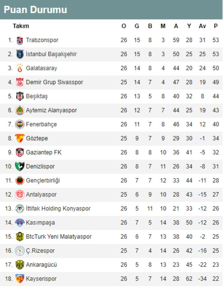 Zirvede büyük çekişme Süper Lig puan durumu ve alınan toplu sonuçlar