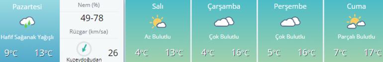 Hava durumu   Kar geliyor Ankara - İstanbul - İzmir ve diğer illerin hava durumu