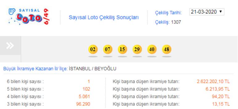Sayısal Loto sonuçları açıklandı Büyük ikramiye İstanbul Beyoğluna...