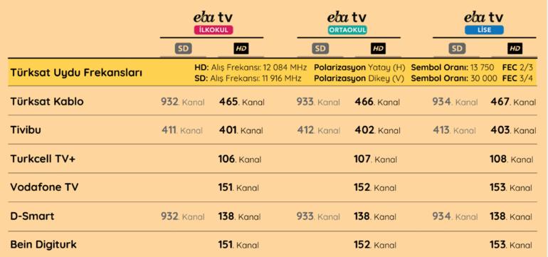 EBA TV uydu (ilkokul-ortaokul-lise) frekans bilgileri... TRT EBA tv kurulumu nasıl yapılır