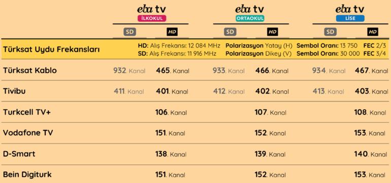 TRT EBA TV izle / frekans ayarlama    EBA öğrenci girişi nasıl yapılır