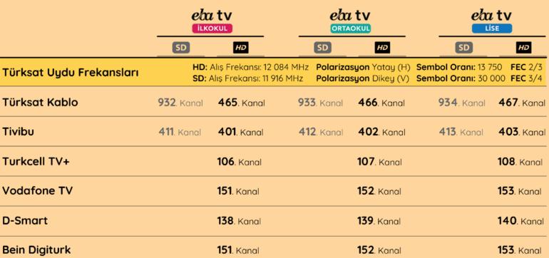 EBA TVde ders tekrarları başladı EBA öğrenci girişi nasıl yapılır