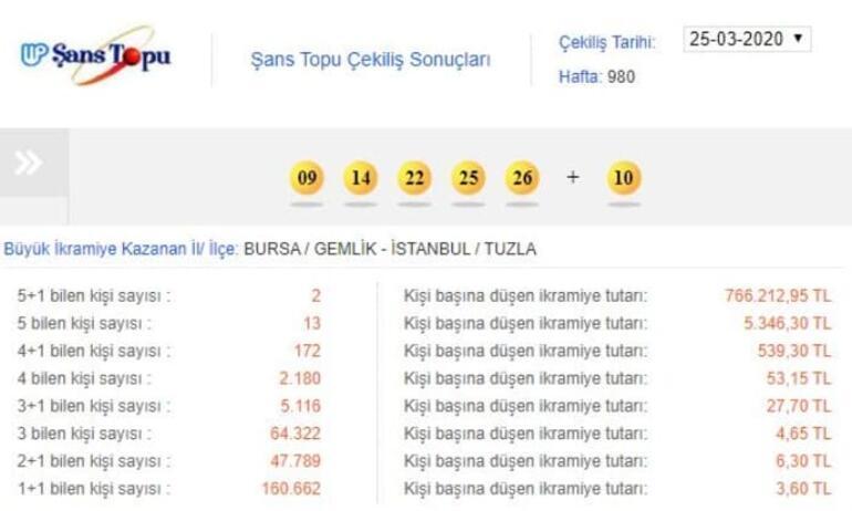 Şans Topu sonuçları açıklandı Bursa ve İstanbula çıktı