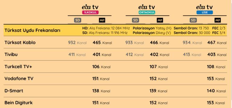27 Mart EBA TV online ders yayını EBA TV 27 Mart ders programı ve canlı yayını