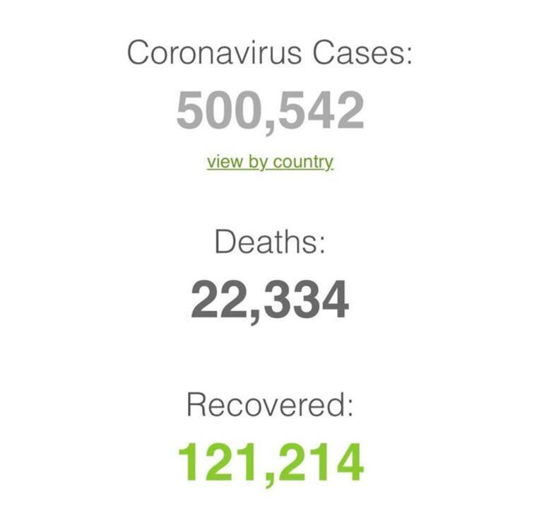 Son dakika | Korkutan rakam açıklandı Dünya genelinde corona virüs vaka sayısı 500 bini aştı