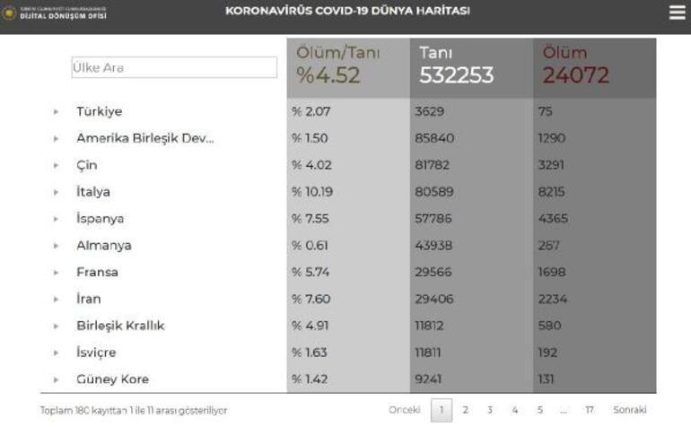 Son dakika Cumhurbaşkanlığından corona virüs bilgilendirme sitesi Yayında...