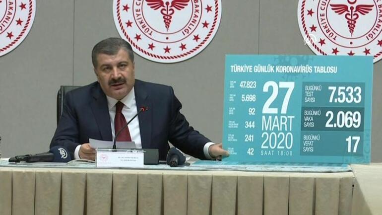 Son dakika haberler Sağlık Bakanı Koca: Can kaybı 92, toplam vaka sayısı 5698 oldu
