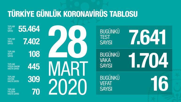 Dünyada ve Türkiyede vaka sayısı kaça yükseldi 28 Mart CORONA VİRÜSÜNDE SON DURUM