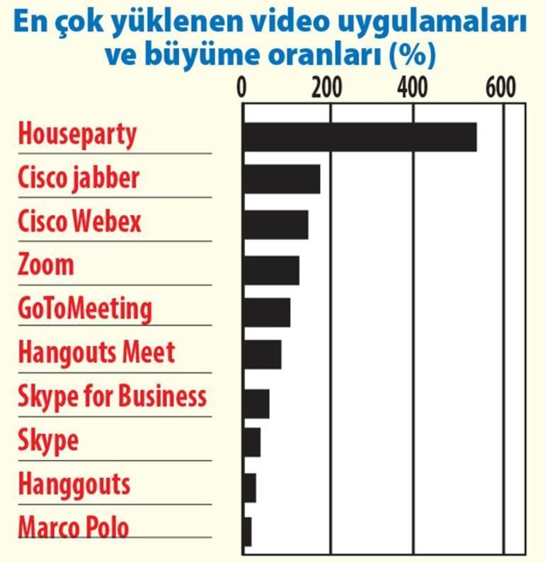 Dijital partiler ekranları sallıyor