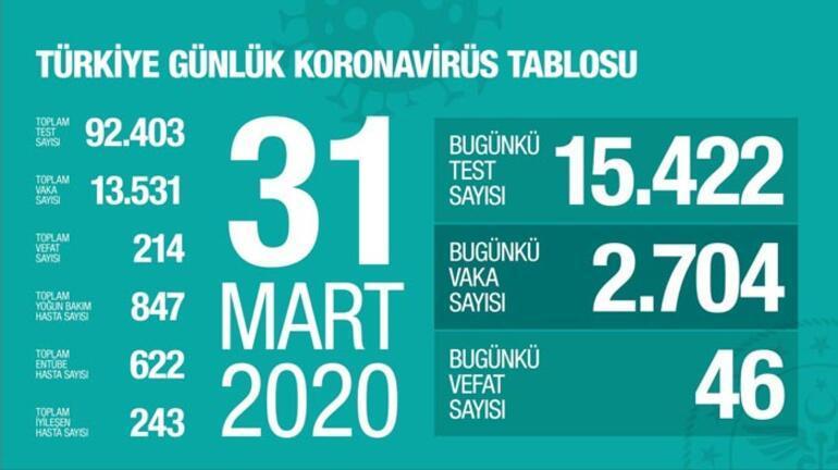 Corona Virüsü son vaka (ölüm) test sayısı kaça yükseldi (31 Mart CANLI) Sağlık Bakanı Koca grafik tablosunu açıkladı