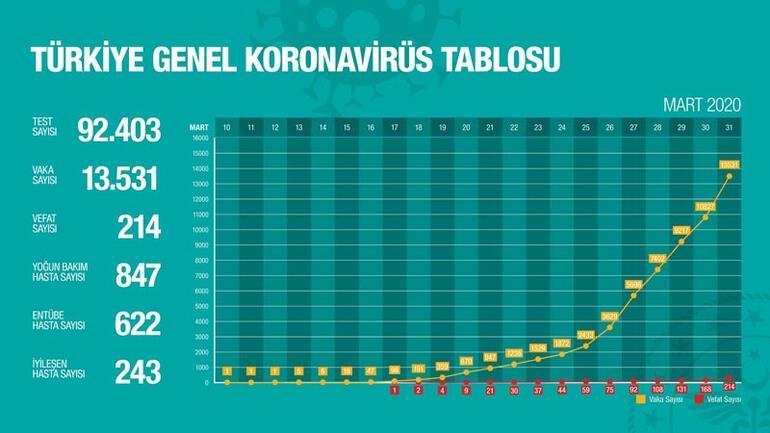 Son dakika | Sağlık Bakanı Fahrettin Koca açıkladı: Türkiyede toplam vaka sayısı 13 bin 531, can kaybı 214e yükseldi