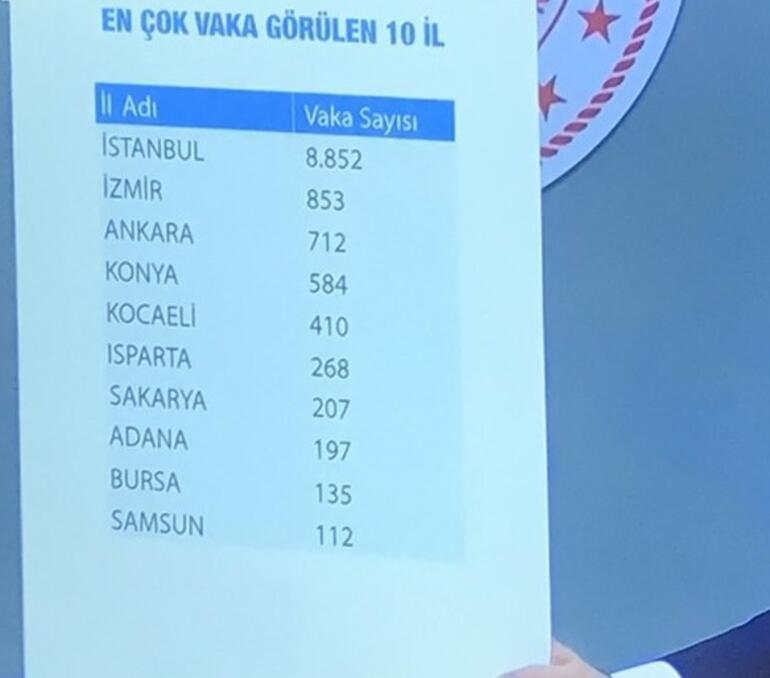 Türkiyede corona virüste son durum Hangi ilde (ilde) kaç kişide görüldü İl il (vaka) hasta sayısı tablosu: İstanbul, Ankara, İzmir (ölüm) sayıları