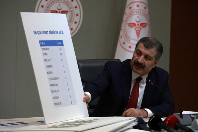Son dakika | Türkiyede corona virüste son durum Bakan Koca tarafından açıklandı Can kaybı 277, vaka sayısı da 15 bin 679