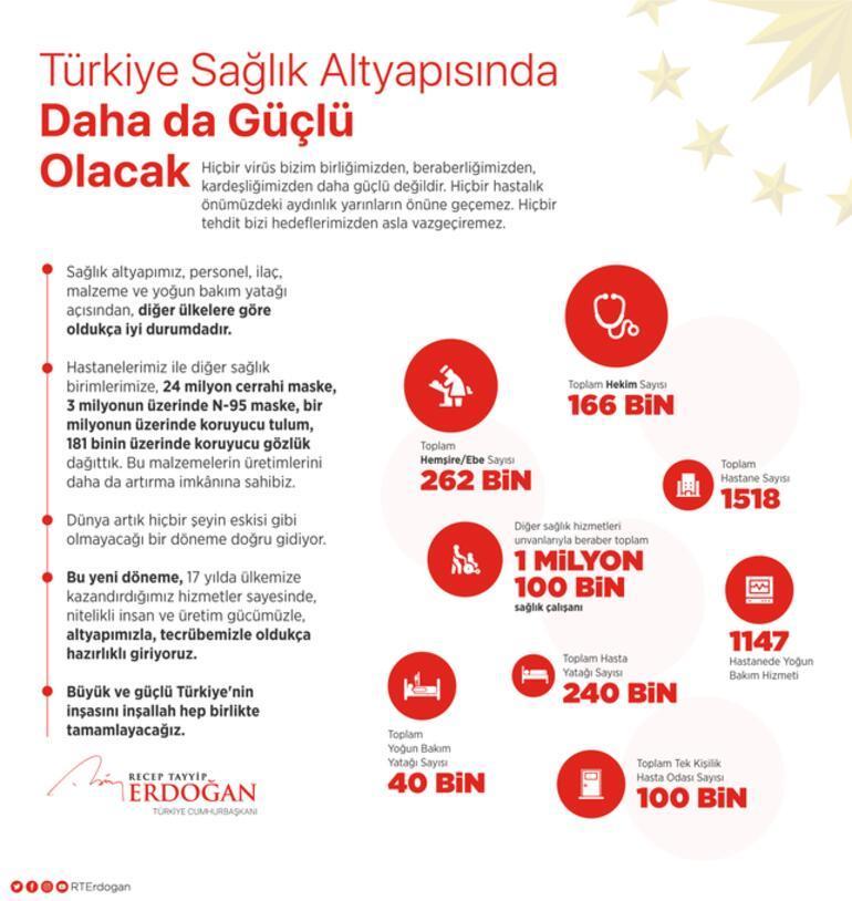 Son dakika haberi... Cumhurbaşkanı Erdoğan: Türkiyenin sağlık altyapısı pek çok ülkeye göre oldukça iyi durumdadır