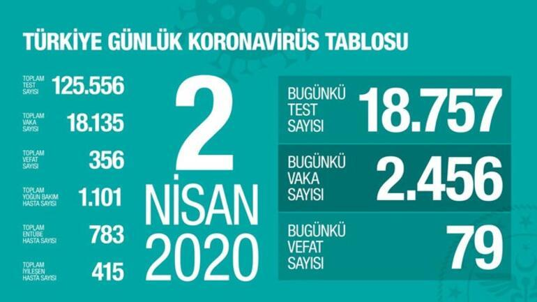 Son dakika: Sağlık Bakanı Koca yeni vaka sayısını açıkladı Can kaybı ise...