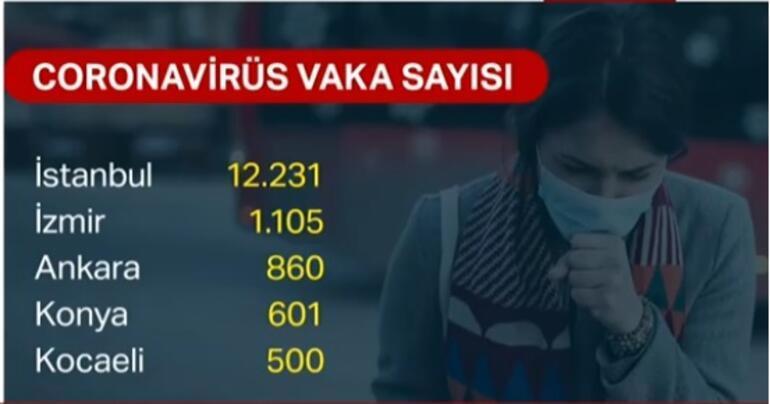Corona virüs ölü, vaka test sayısı kaç yükseldi (3 Nisan son durum CANLI) İl il Ölüm, Vaka (hasta), test sayıları belli oldu