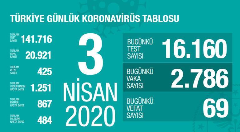 Türkiyedeki corona virüs vaka ve ölü sayısı kaç İllere göre corona virüs ölü ve vaka sayısı son durumu