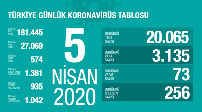 İstanbul, Ankara, İzmir corona virüs vaka ve ölüm sayısı kaç İyileşen sayısı kaç oldu