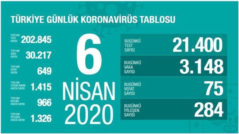 Son dakika haberler: Sağlık Bakanı Fahrettin Koca Türkiyedeki yeni vaka sayısını açıkladı Can kaybı 649a yükseldi