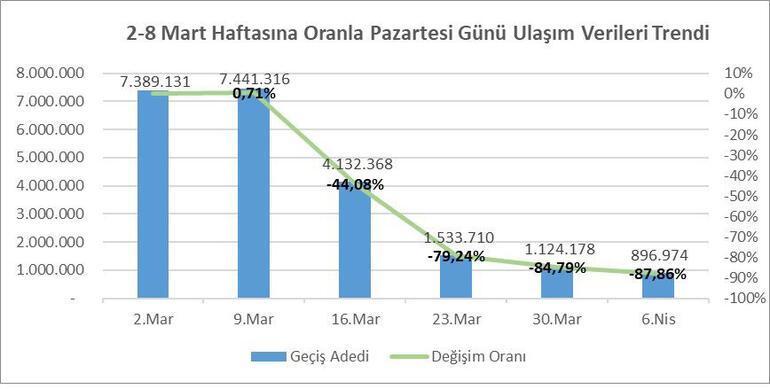 İstanbulda toplu ulaşım yaklaşık yüzde 88 düştü