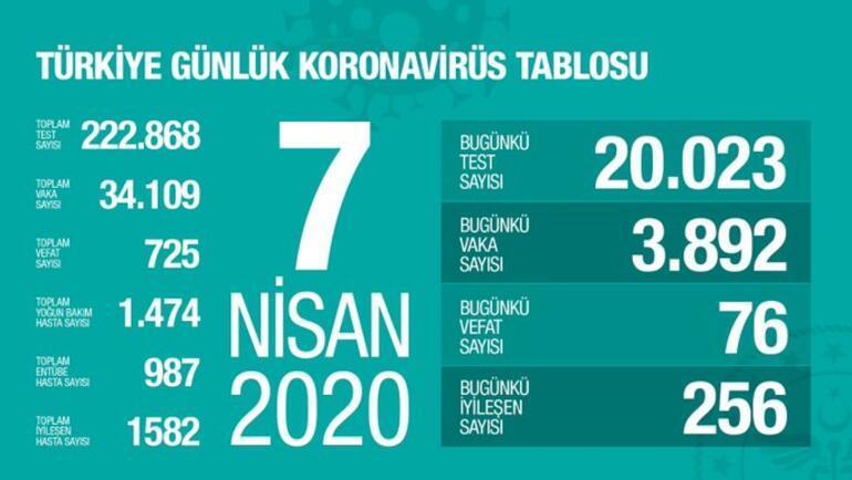 7 Nisan bugün Corona virüs Ölü sayısı ve vaka sayısı toplam kaça yükseldi - Türkiyede koronavirüs Canlı son durum haberleri