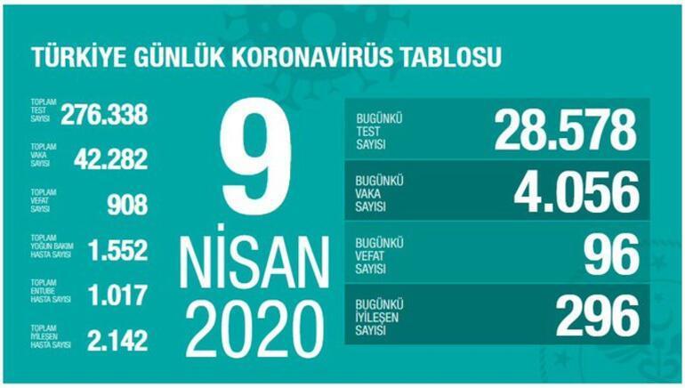9 Nisan Türkiye koronavirüs haritası CANLI -  Sağlık Bakanı Fahrettin Koca tabloyu duyurdu: Ölü sayısı ve vaka sayısı Bugün kaça yükseldi, kaç test yapıldı